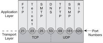 Liste des applications et ports TCP/UDP Associés